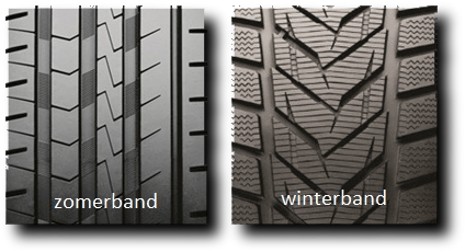 zomerbanden, autobanden, winterbanden, all season banden, all terrain banden